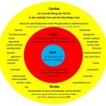 Caritas als Grundvollzug
